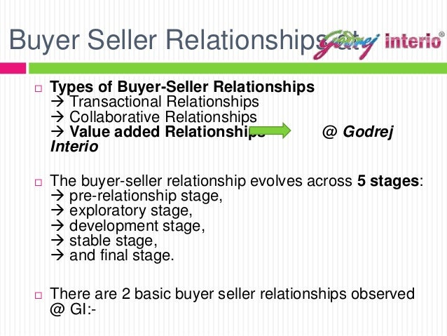 buyer seller relationship an export marketing challenge Marketing marketing management ch 13 shared flashcard set details title brokers usually have a temporary relationship with the buyer and seller while a particular deal is negotiated: term export and import brokers: definition operate like other brokers.