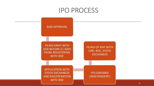 IPO PROCESS BOD APPROVAL FILING DRHP WITH SEBI BEFORE 21 DAYS FROM REGISTERING WITH ROC APPLICATION WITH STOCK EXCHANGES A...