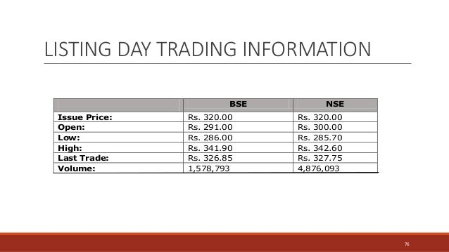 LISTING DAY TRADING INFORMATION BSE NSE Issue Price: Rs. 320.00 Rs. 320.00 Open: Rs. 291.00 Rs. 300.00 Low: Rs. 286.00 Rs....