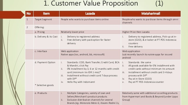 Lazada vs Matahari Mall Business Models