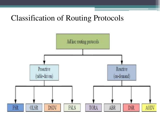 routing protocols In this tutorial we will learn about rip routing protocol routing information protocol (rip) is a distance-vector routing protocol rip sends the complete routing table out to all active interfaces every 30 seconds.