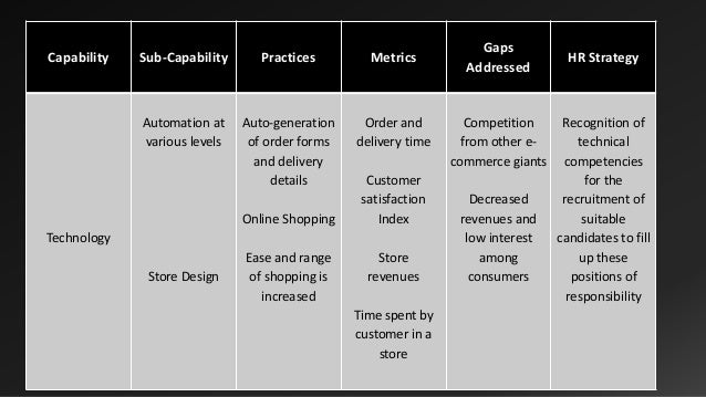 internationalization strategy of marks and spencer Ccve consultancy has structured an international marketing plan for marks as part of their corporate strategy marks and spencer will enhance their effort.