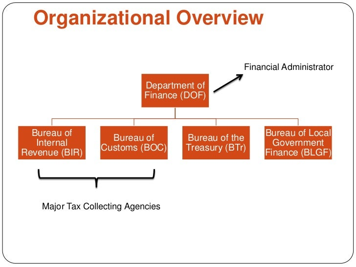 National Development And Revenue Expenditure