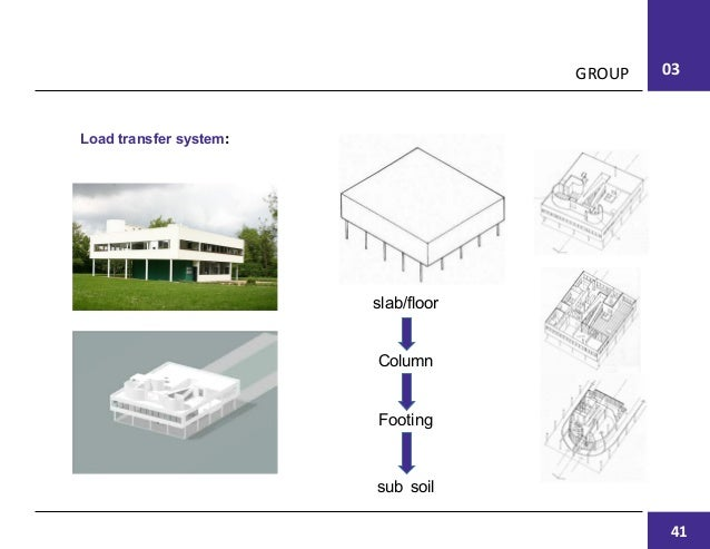 basic structural system in architecture