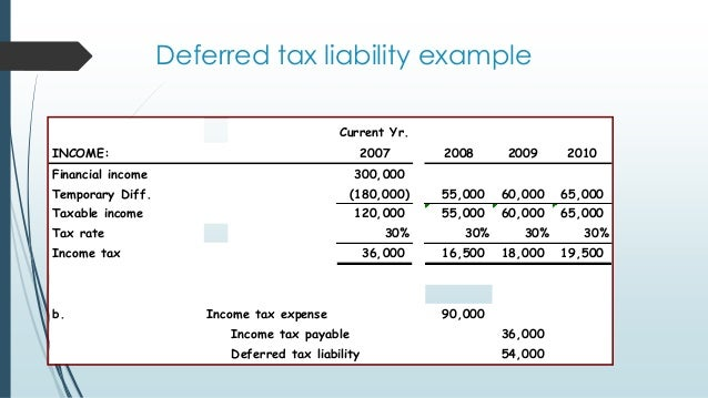 discounting deferred tax liability A deferred tax liability is a tax that is due but has not been paid it is a result of temporary differences between the company's accounting and tax carrying values, the anticipated and enacted income tax rate, and estimated taxes payable for the current year.