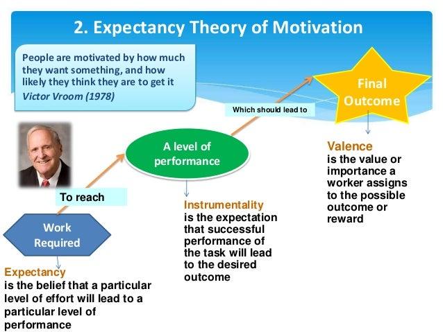 motivation behavior theory