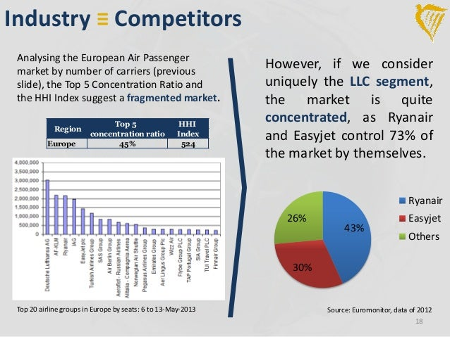 ryanair revolutionizing the airline industry This report is analysis internal and task environments (porter's five forces) on the european airline industry include general airline and budget airline and identity ryanair after that.