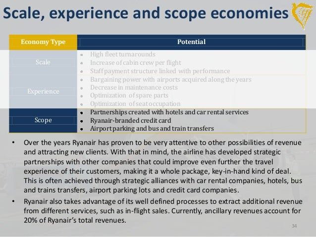 ryanair strategic alliances Bowman's strategy clock&strategy suitability: ryanair ryanair is an airline on flights implementing strategic alliance ryanair should establish new.