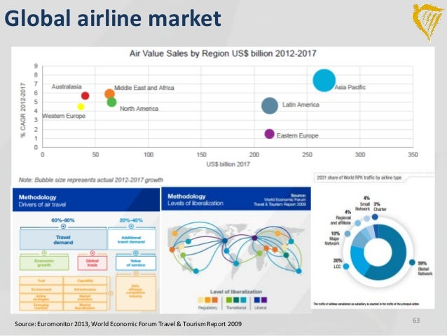 value creation in the airline industry B2b e-marketplaces in the airline industry: process drivers and performance indicators  claudia maria wagner, bernd huber, edward sweeney, austin.