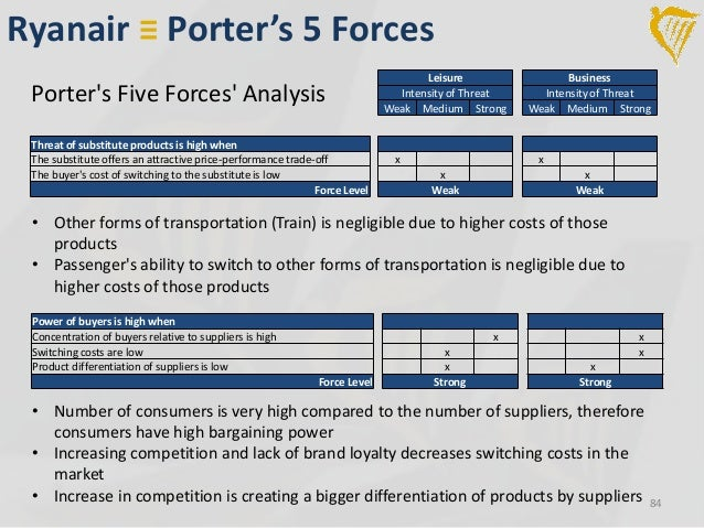 five forces model on ryanair Ryanair - five forces analysis remember, vote up ryanair's most important five forces statements buffett intrinsic model analysis.