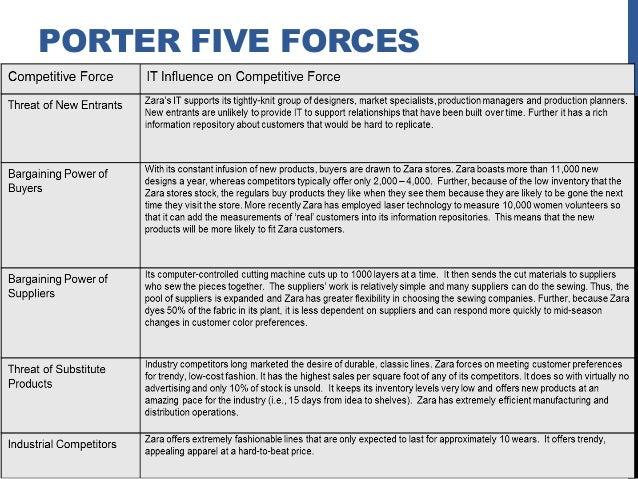 Porter Five Forces Model of Zara