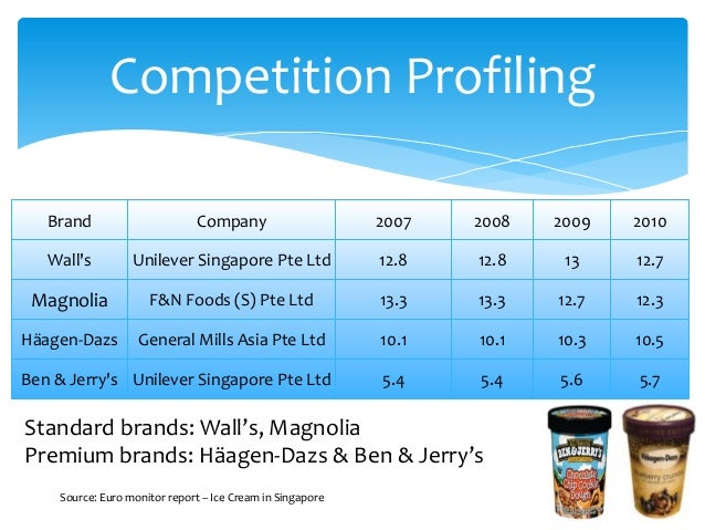 haagen dazs competition analysis Haagen-dazs has been facing intense competition from a relatively similar priced entrant 'london dairy' which has positioned itself as a premium ice-cream but still made itself accessible at every petrol station and convenience store in town even though there are a number of substitute products for this market.