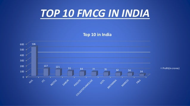 fmcg distribution strategies in rural india Fmcg stands for fast-moving consumer goods, which tend to have  distribution  networks, sales channels, in both urban and rural areas to.