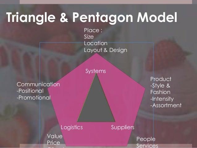 Retail Marketing Project Store Conceptualization