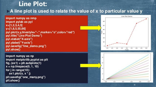 Introduction to Pylab and Matploitlib