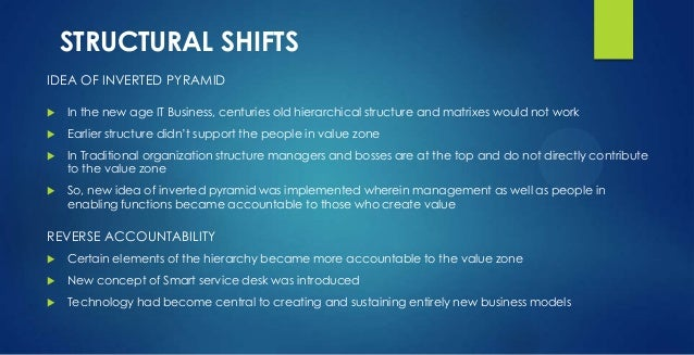 STRUCTURAL SHIFTS IDEA OF INVERTED PYRAMID  In the new age IT Business, centuries old hierarchical structure and matrixes...