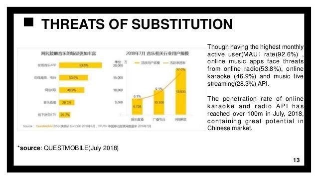 Group 4: NetEase Cloud Music Case Study
