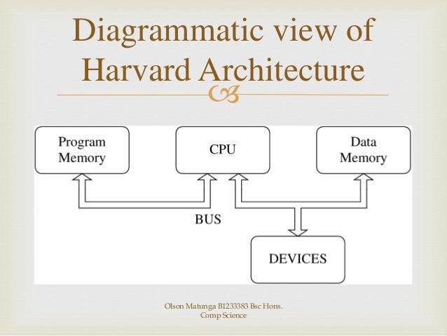 harvard architecture