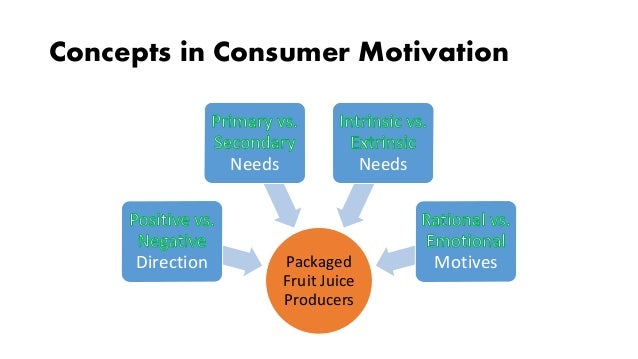 An overview of the concept of consumer motivation in business
