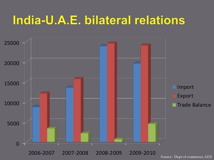 India slovenia trade relation