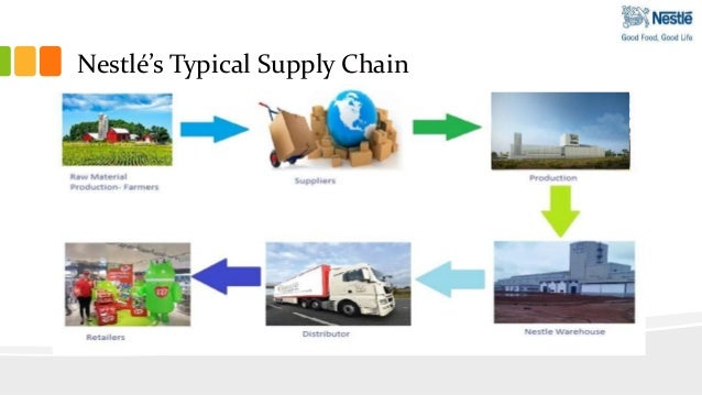 value chain of nestle india It includes pestle analysis, porter's five model, internal analysis, swot analysis,  value chain analysis, same basic ratios and some strategy.