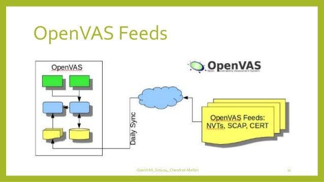 OpenVAS Feeds OpenVAS_Group4_Chandrak-Melbin 11