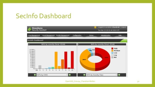 SecInfo Dashboard OpenVAS_Group4_Chandrak-Melbin 30