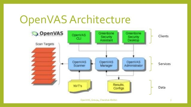 OpenVAS Architecture Clients Services Data OpenVAS_Group4_Chandrak-Melbin 7