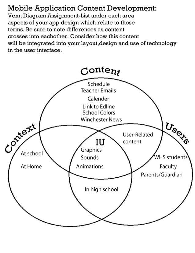 Group 4 venn diagram assignment ccuart Choice Image