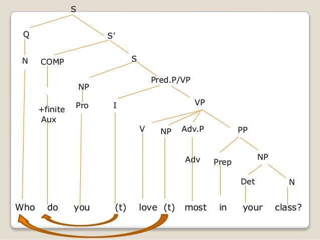 Tree diagram love electrical work wiring diagram tree diagrams wh question rh slideshare net tree diagram lean definition probability tree diagram ccuart Images