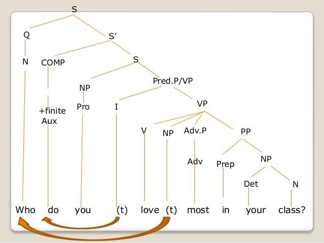 Tree Diagram Love Block And Schematic Diagrams