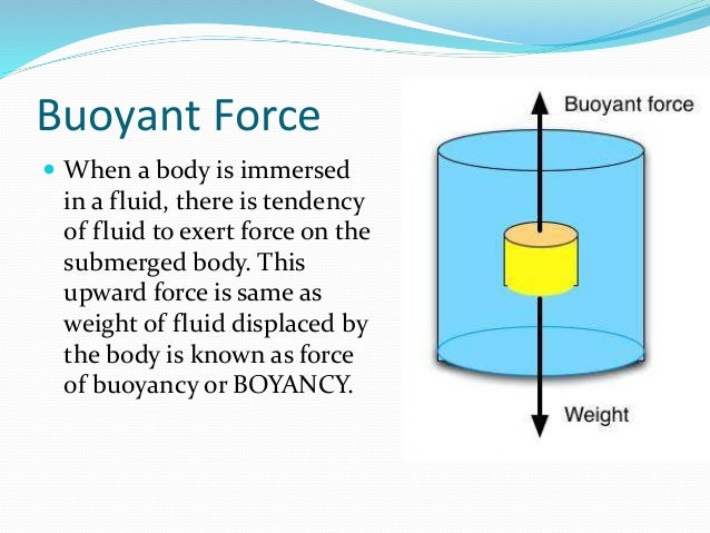 buoyant forces The buoyant force is equal to the volume of the displaced water, but that's also the volume of the displaced water and it's the volume of the cube that's been submerged the part of the cube that's submerged, that's volume.