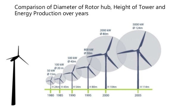 Design And Construction Of Wind Turbine Towers For Maximum
