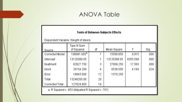 Anova table chap10 anova one way anova for randomized for 1 way anova table