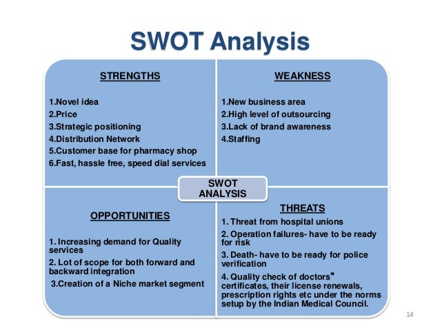 SWOT Analysis for Insurance Brokers