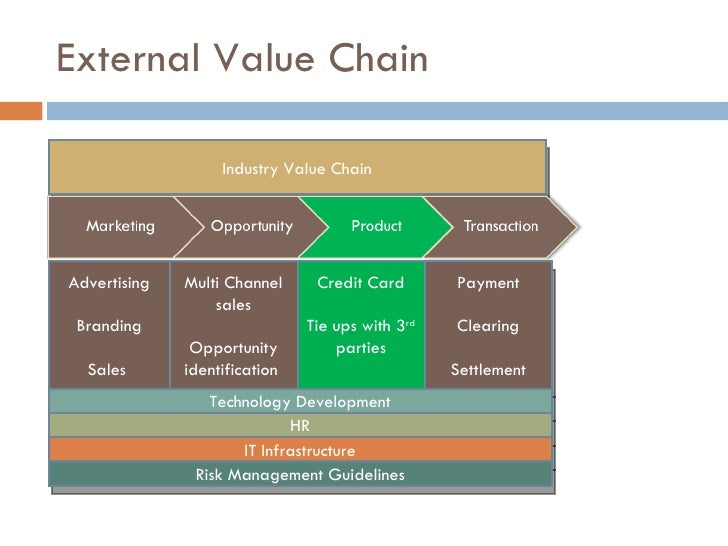 value chain of hul Value chain process: hul's business processes and brands have an impact at every stage of the value chain  strategies of hul in competitive environment:.