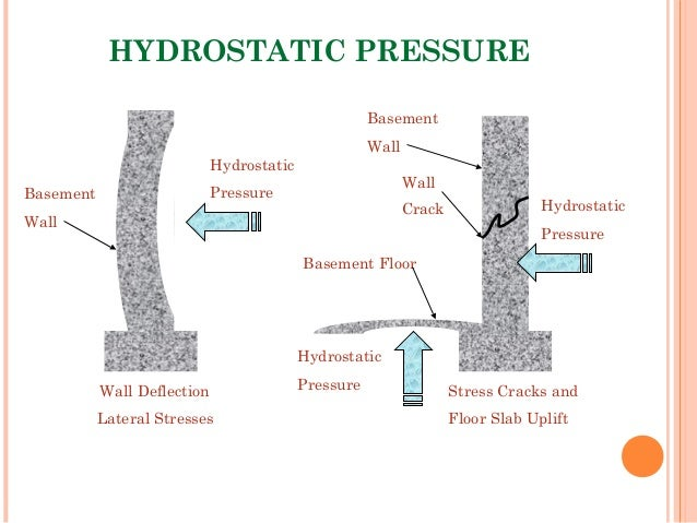 hydrostatic pressure wall deflection lateral stresses hydrostatic