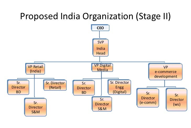 5 Stages of international market development