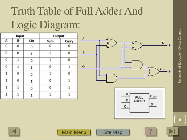 group 7 combinational logic