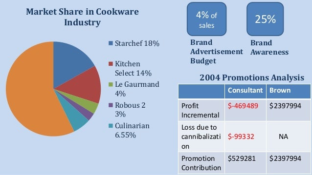 hbsp culinarian cookware case analysis Culinarian cookware case analysis culinarian cookware case discussion_group 3 culinarian cookware case 2 ingersoll rand case study ingersoll rand case analysis cmr enterprises imc culinarian cookware sec a group 2 ti-tech grp 17_atlantic computer case study giant consumer products.