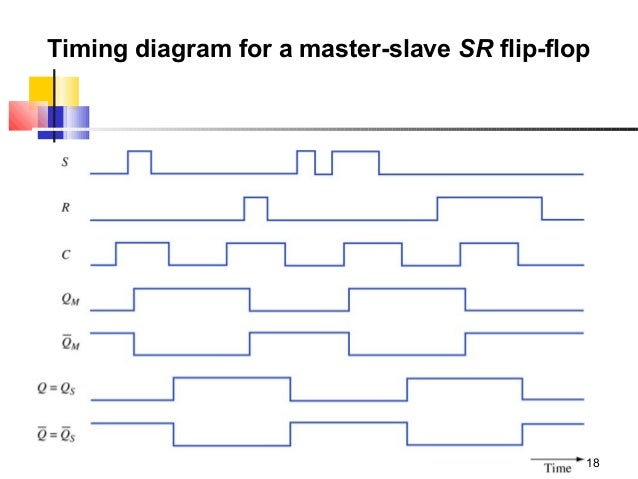 university of education lahore (okara campus) 18 timing diagram for a master -slave sr flip-flop