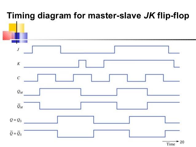 Group 9 Flip Flops
