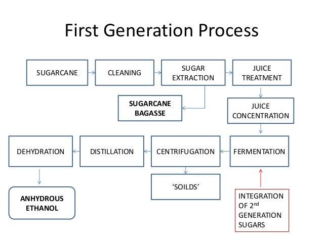 bioethanol 1. generation