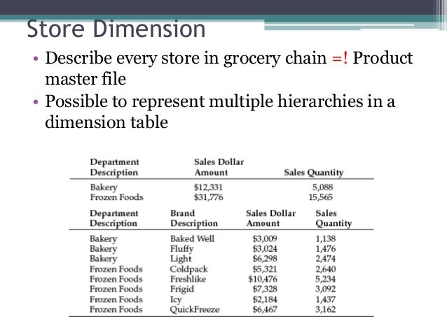 chapter 2 retail sales 19 638