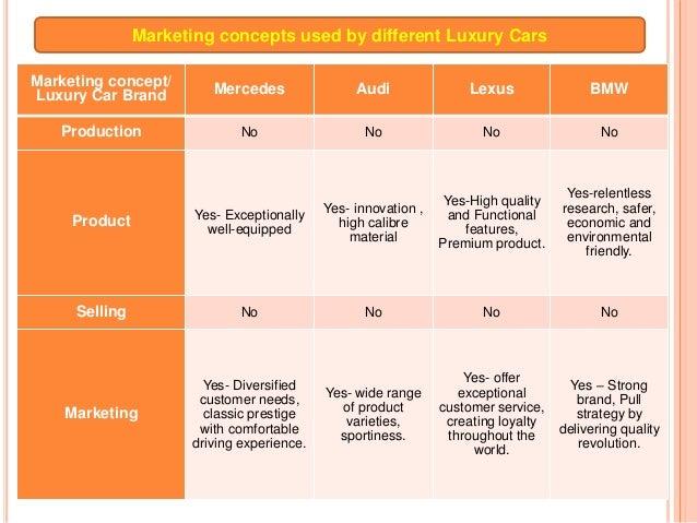 Marketing Of Luxury Cars Csu Mkt 501