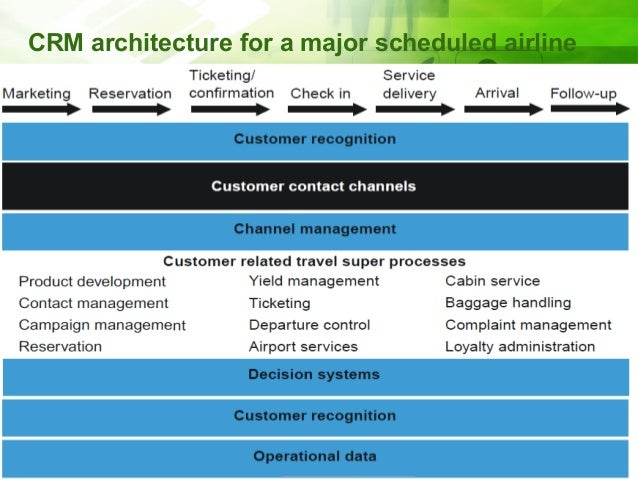 crm in airline Adapt e-crm strategy and its benefits to airlines followed by the researcher's e-crm business model for airline industry and discussion of why and how crm  finally, the researcher addresses some issues of appliction e-crm and draw a conclusion.