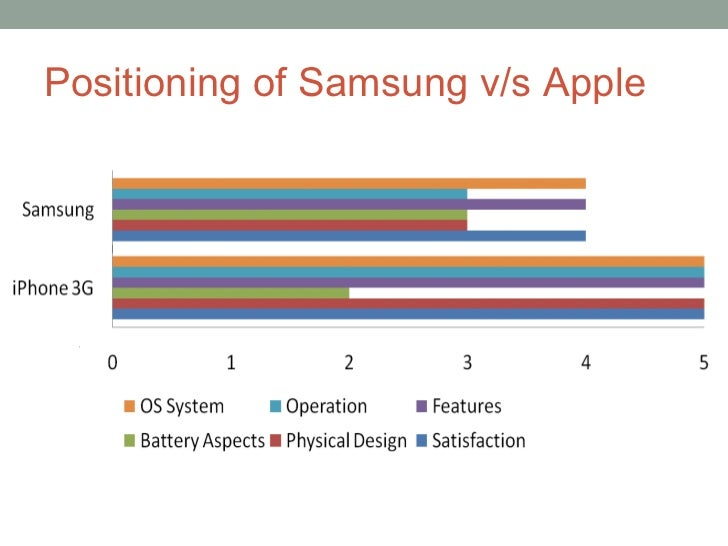 samsung brand positioning Apple and samsung brand positioning 7738 words | 31 pages 10 introduction apple apple inc, formerly apple computer, inc, which is a multinational corporation that creates consumer electronics, computer software, and commercial servers, and a digital distributor of media content.