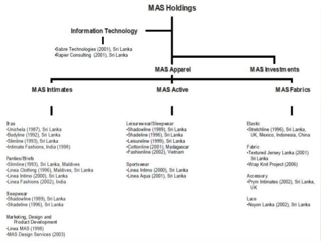 Organization structure culture of mas holdings