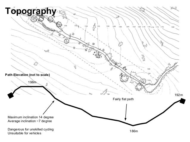 Topography 198m 186m 192m Maximum inclination 14 degree Average inclination ~7 degree Dangerous for unskilled cycling Unsu...