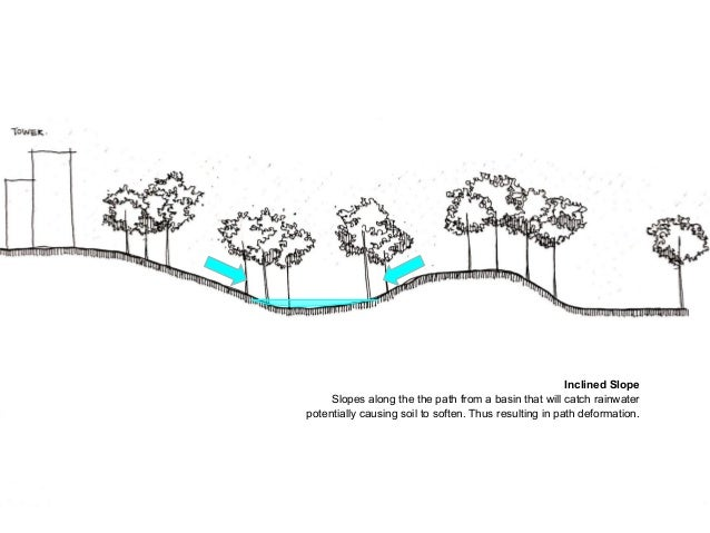 Inclined Slope Slopes along the the path from a basin that will catch rainwater potentially causing soil to soften. Thus r...